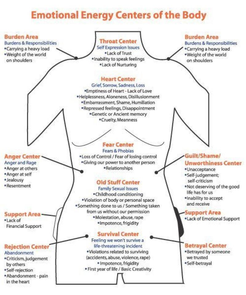 Energy Anatomy Caroline Myss