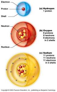 structureatoms