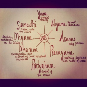 Ashtanga 8 limbs