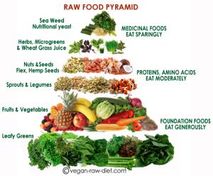 raw pyramid