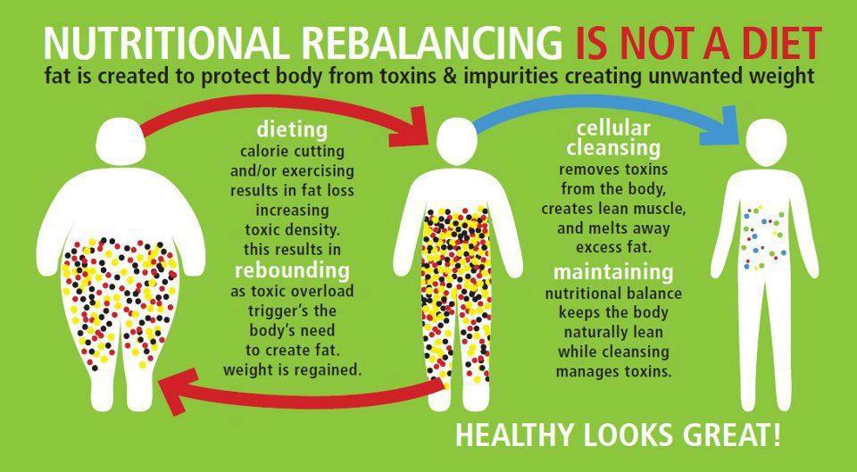 Best weight loss detox reviews