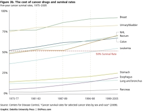 cost and survival rates cancer