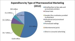 expenditure Big Pharma
